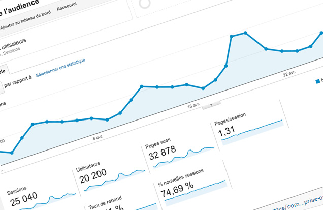 Analyse google analytics prestashop
